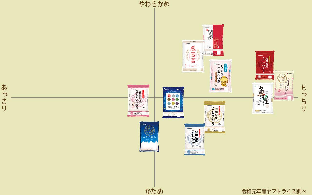 お米の食味チャート(ヤマトライス調べ)